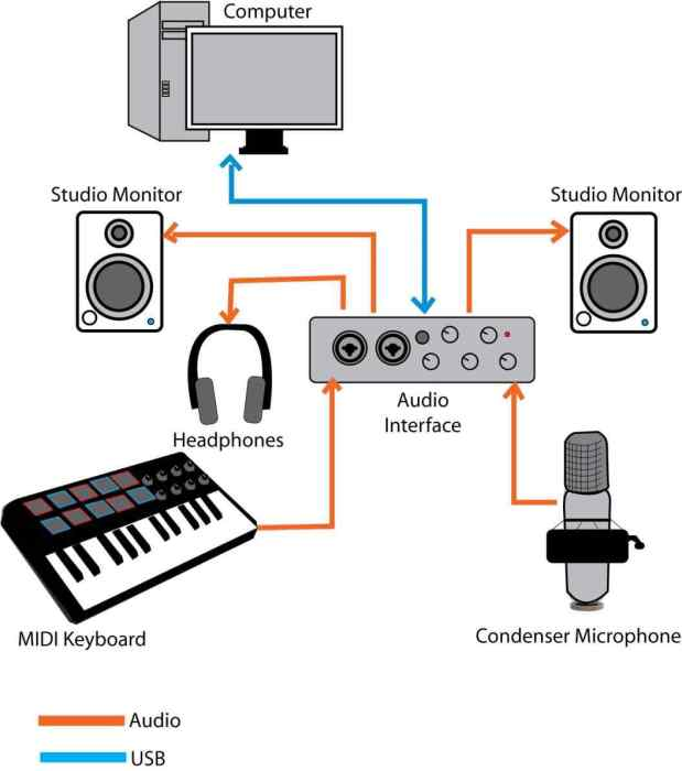 recording studio diagram