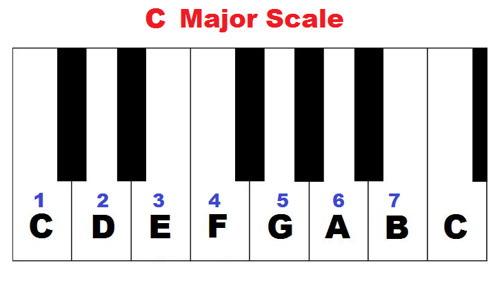 c-major-scale-on-piano