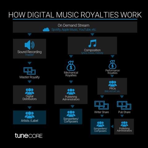 digital music distributor royalty splits
